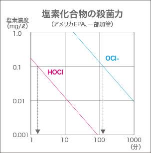 塩素化合物の殺菌力データ